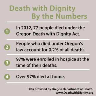 a review of the death with dignity act of oregon Wesley j smith, an attorney with the international anti-euthanasia task force, condemns the care provided to the first recipient of physician-assisted suicide under the oregon death with dignity act 1, 2 i was the physician who monitored the patient's care mr smith states that i described the .