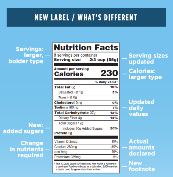 The new changes to food nutrition labels